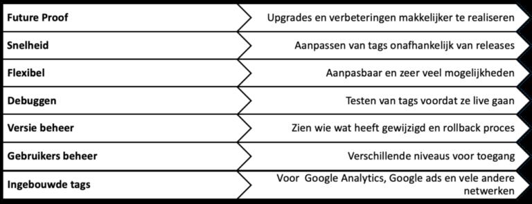 Voordelen Google Tag Manager